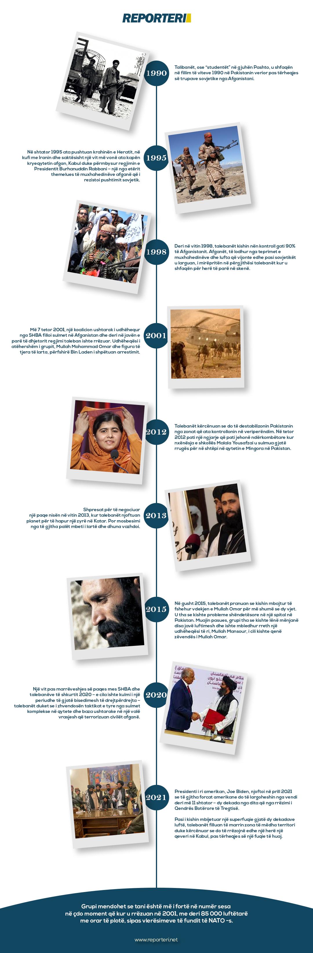 Talibanet - Infografika - Reporteri
